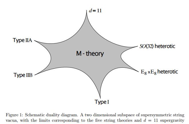 Per M-Theorie zueinander äquivalente Stringtheorien