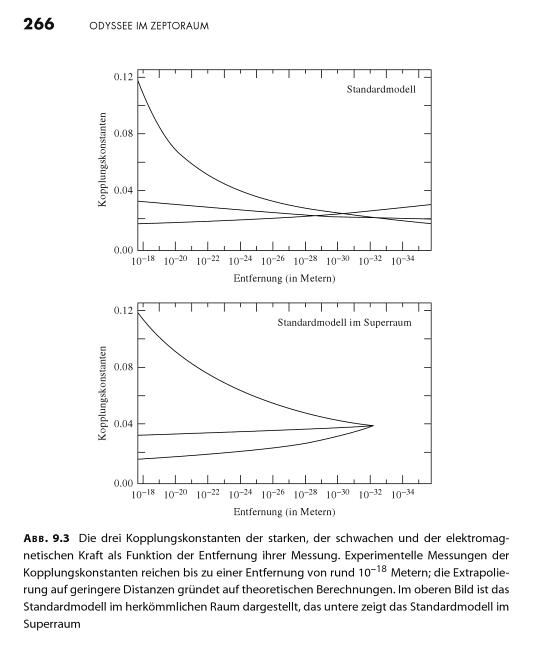 Entfernungsabhängigkeit der Werte dreier Kopplungskonstanten