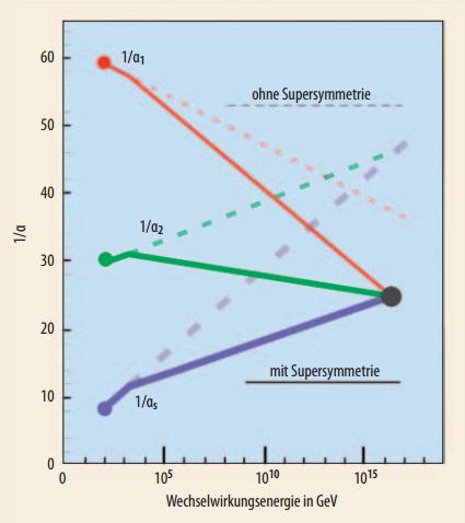Kopplungskonstanten konvergieren nur unter der Annahme von Supersymmetrie